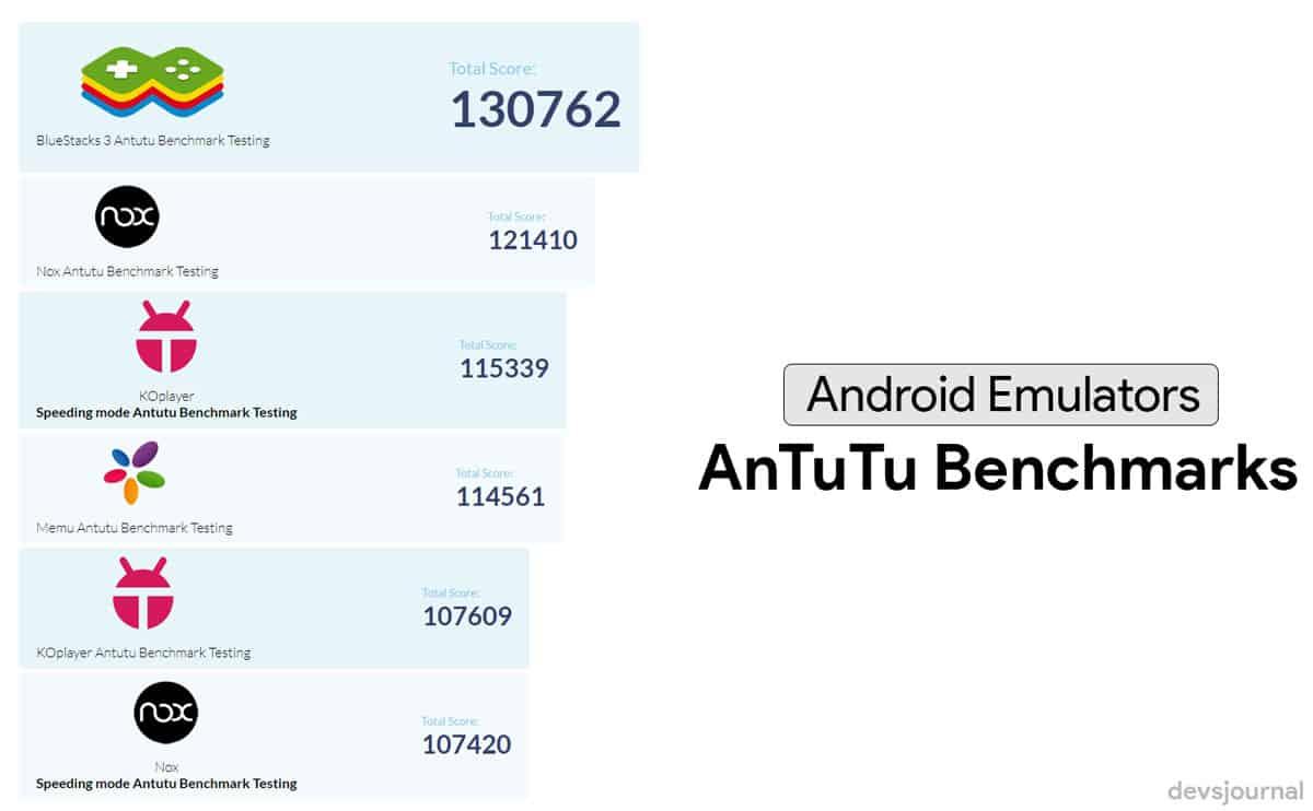 AnTuTu benchmarks of best Android Emulators