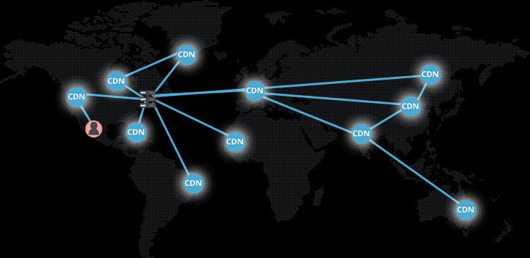 Akamai CDN Network