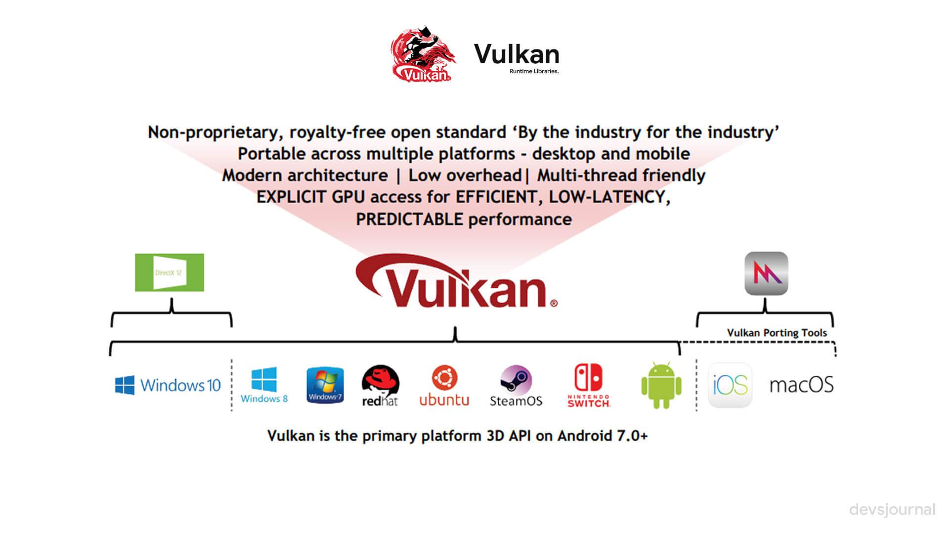 What is Vulkan Runtime Libraries in Windows 10