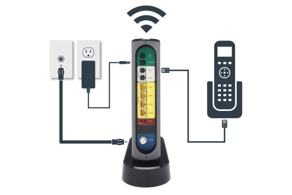 Motorola MT7711 Router Ports explained