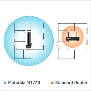 Motorola MT7711 any beam beamforming technology