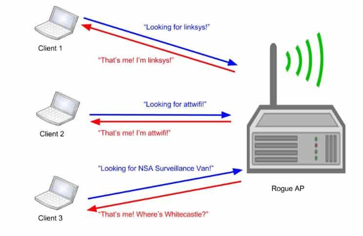rogue wireless network attack