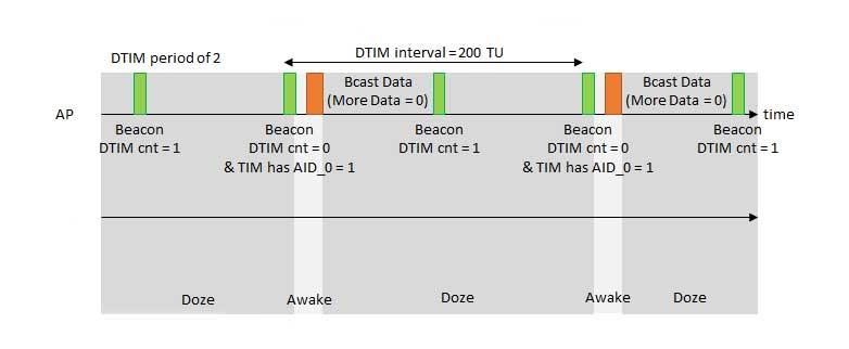 How Does DTIM Interval Work